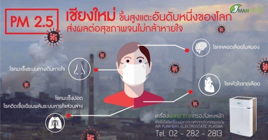 PM 2.5 เชียงใหมขึ้นสูงแตะอันดับหนึ่งของโลก ส่งผลต่อสุขภาพจนไม่กล้าหายใจ